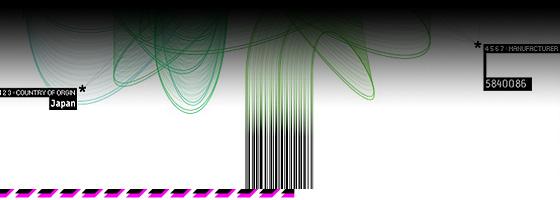 barcorde plantage, Datenvisualisierung